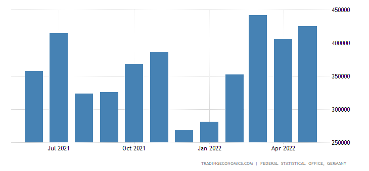 Germany Exports of Cutting Wood