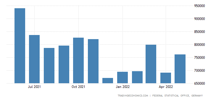 Germany Exports of Drinks and Tobacco (sitc)