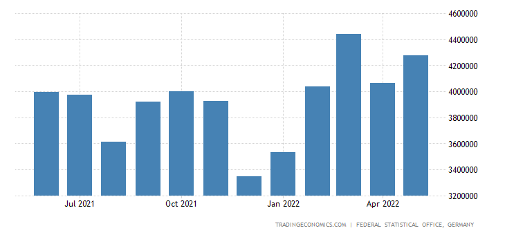 Germany Exports of Fabricated Metal Products