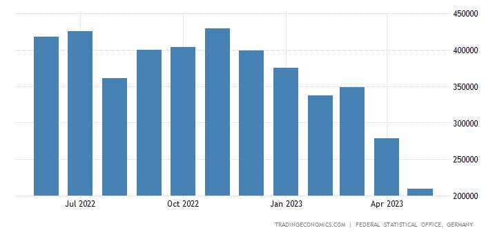 Germany Exports of Fertilizer