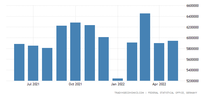 Germany Exports of Food and Live Animals (sitc)