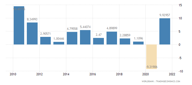 germany exports of goods and services annual percent growth wb data