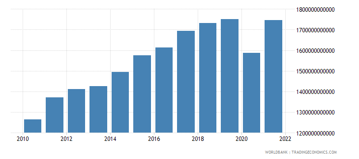 germany exports of goods and services constant 2000 us dollar wb data
