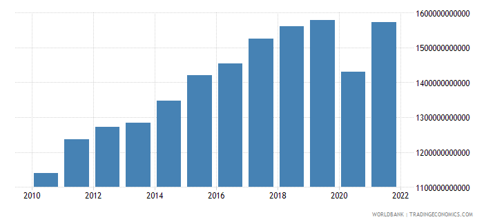 germany exports of goods and services constant lcu wb data