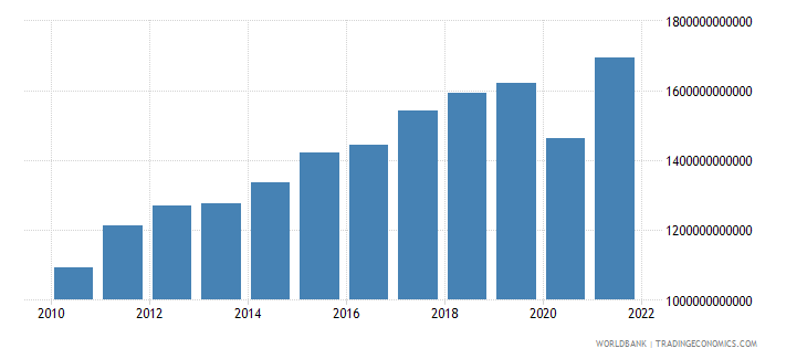 germany exports of goods and services current lcu wb data