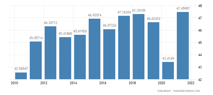 germany exports of goods and services percent of gdp wb data