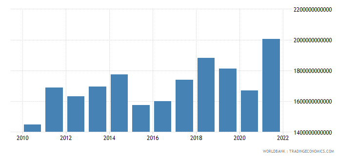 germany exports of goods and services us dollar wb data