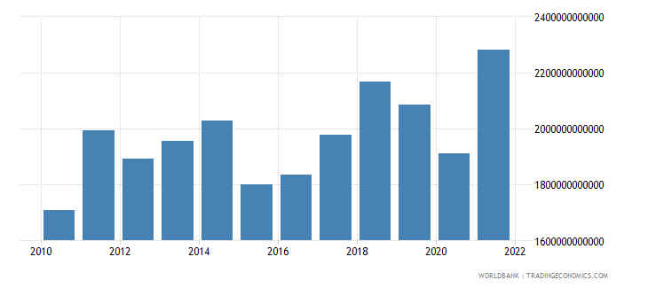 germany exports of goods services and income bop us dollar wb data