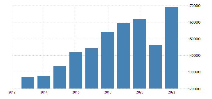 germany exports of goods services eurostat data