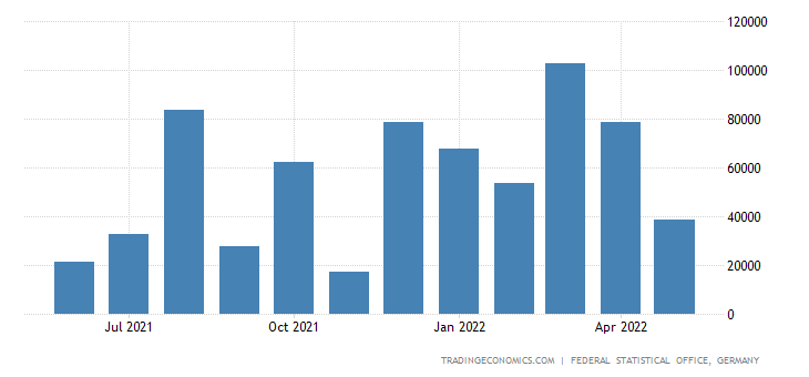 Germany Exports of Grain
