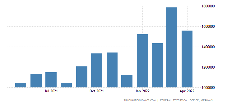 Germany Exports of Iron Or Steel Plates