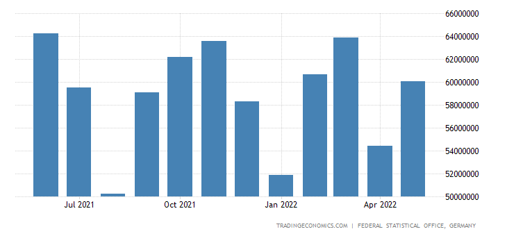Germany Exports - Machinery And Transport Equipment (Sitc)