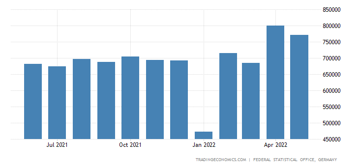 Germany Exports of Meat & Meat Products
