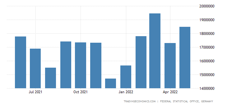 Germany Exports of Mfg Goods Classified Chiefly By Materi