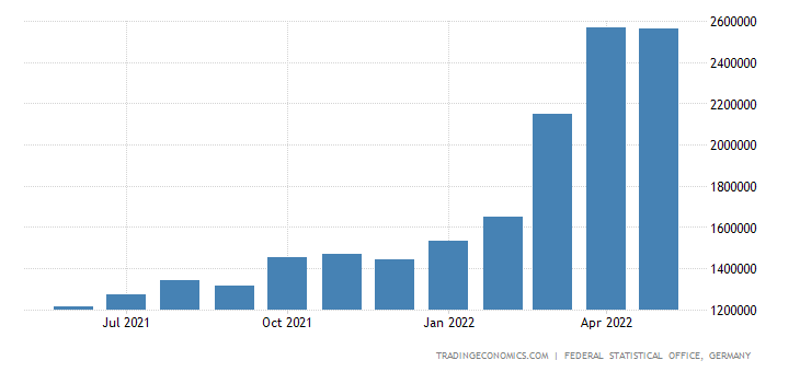 Germany Exports of Mineral Oil