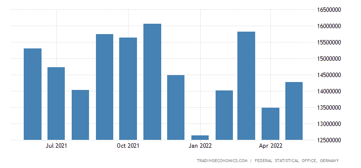 Germany Exports of Miscellaneous Manufactured Goods (sitc)