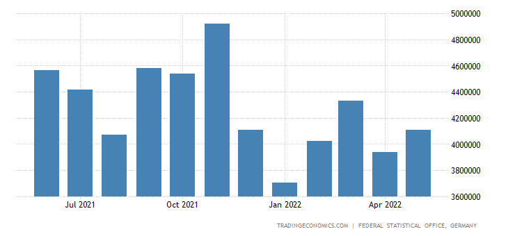 Germany Exports of Miscellaneous Manufd Articles N.e.s.