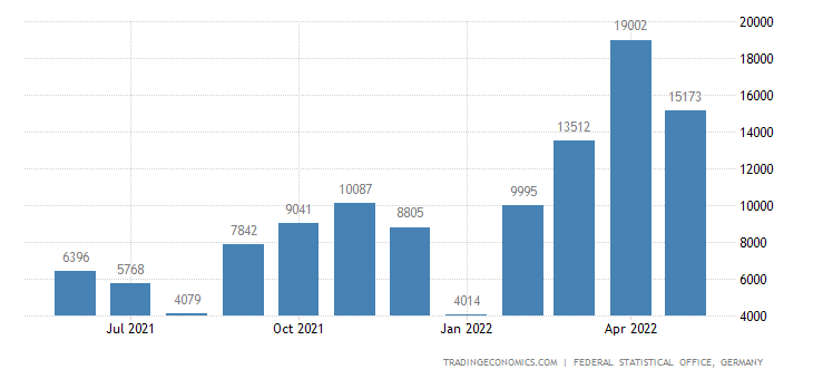 Germany Exports of Pig Iron