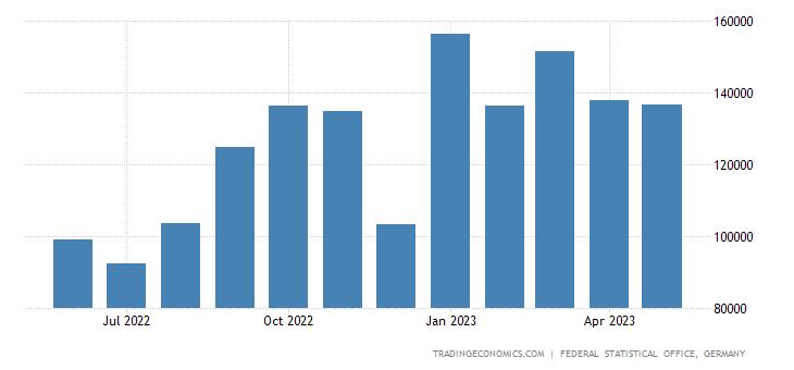 Germany Exports of Potato & Potato Products