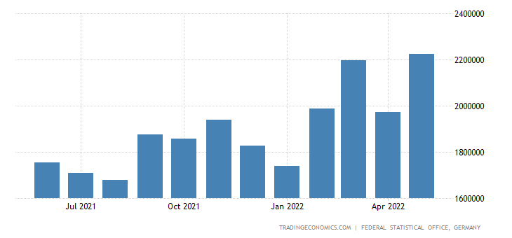 Germany Exports of Pulp Paper & Paper Products