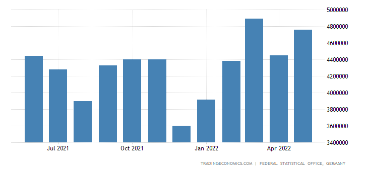 Germany Exports of Rubber & Plastic Products