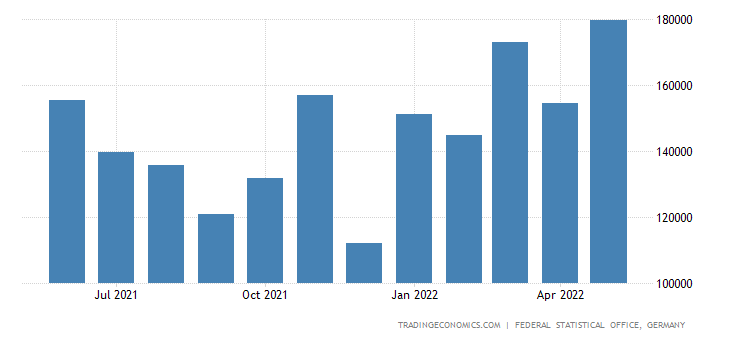 Germany Exports of Rubber