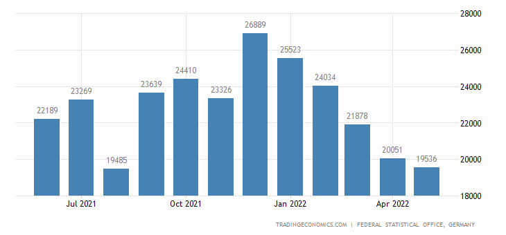 Germany Exports of Salt & Industrial Salt