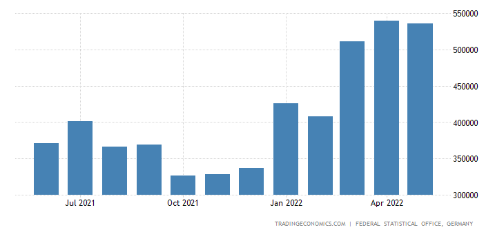 Germany Exports of Scrap & Waste from Iron & Steel