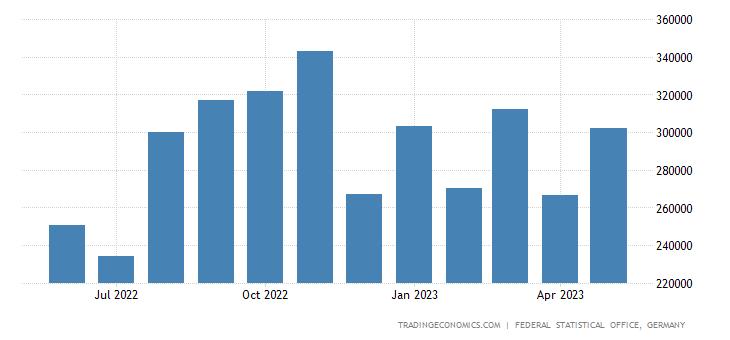 Germany Exports of Sugar Beet