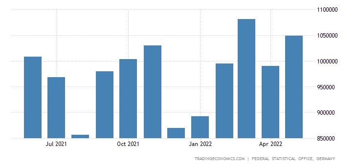 Germany Exports of Textiles