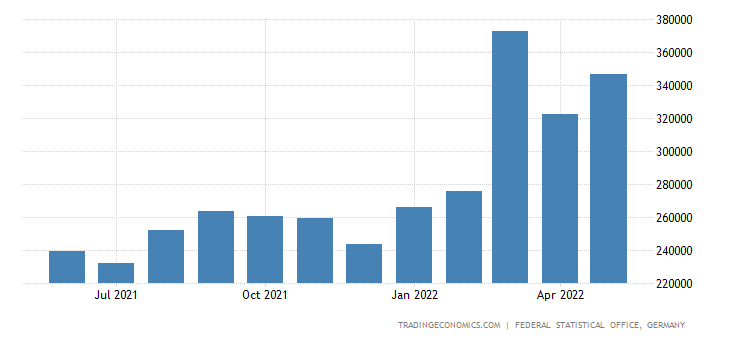 Germany Exports of Vegetables Oils & Fats