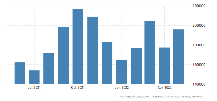 Germany Exports of Wearing Apparel
