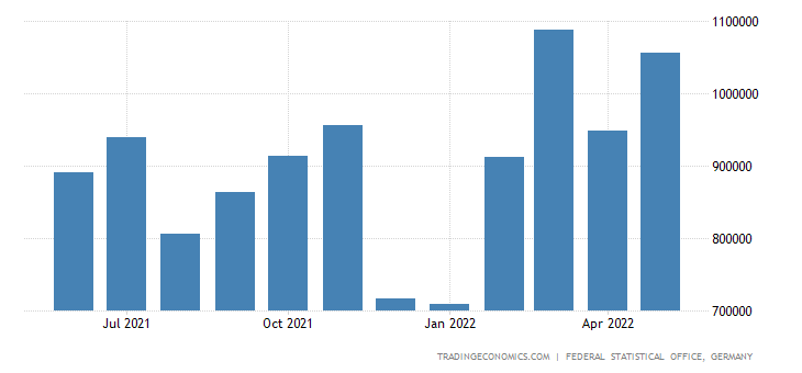Germany Exports of Wood Excl Furniture