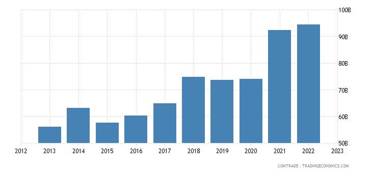 germany exports poland