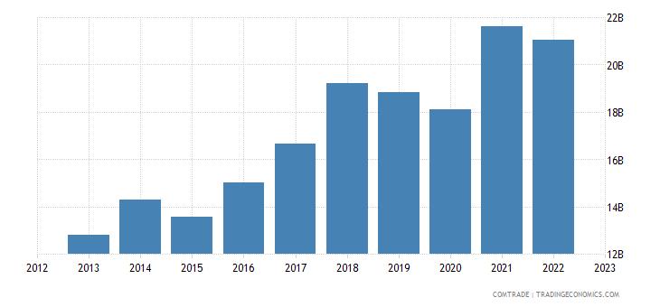 germany exports romania