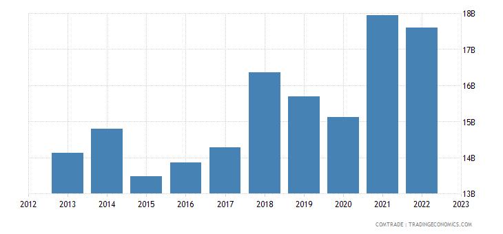 germany exports slovakia
