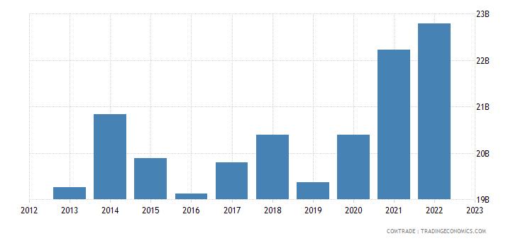 germany exports south korea