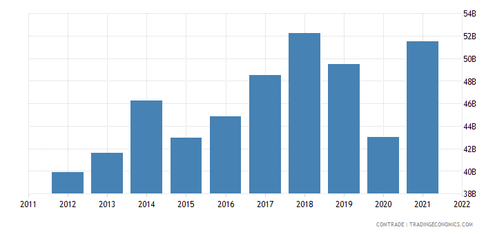 germany exports spain