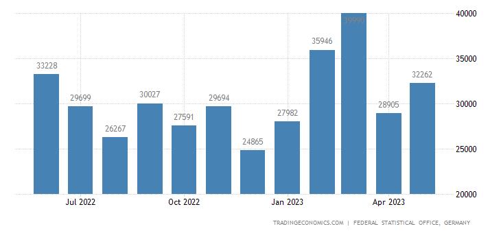 Germany Exports to Albania
