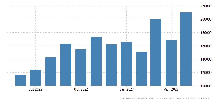 Germany Exports to Algeria