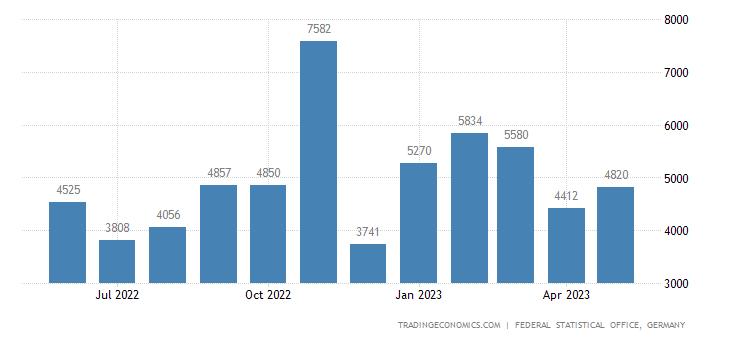 Germany Exports to Andorra
