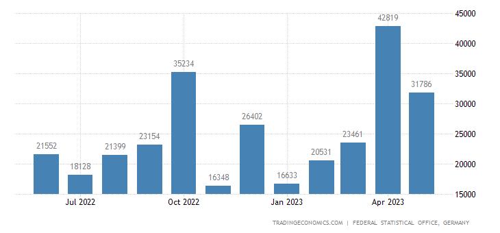 Germany Exports to Angola
