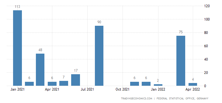 Germany Exports to Anguilla