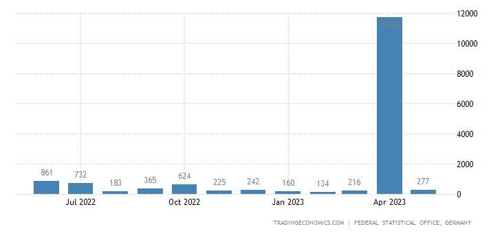 Germany Exports to Antigua & Barbuda