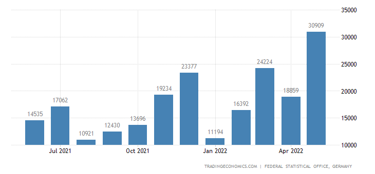 Germany Exports to Armenia