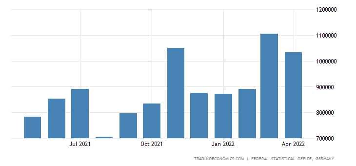 Germany Exports to Australia
