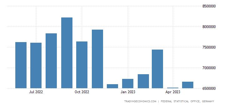 Germany Exports to Austria