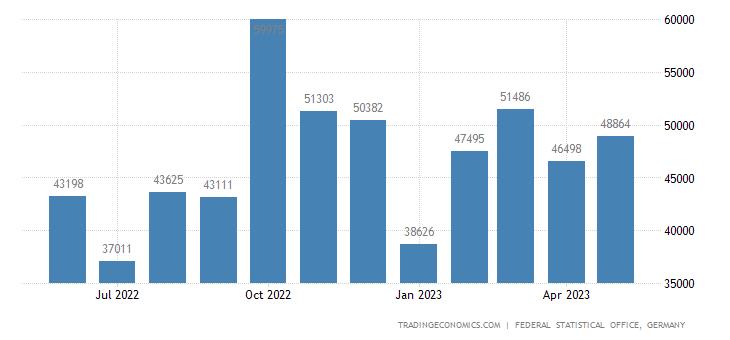 Germany Exports to Azerbaijan