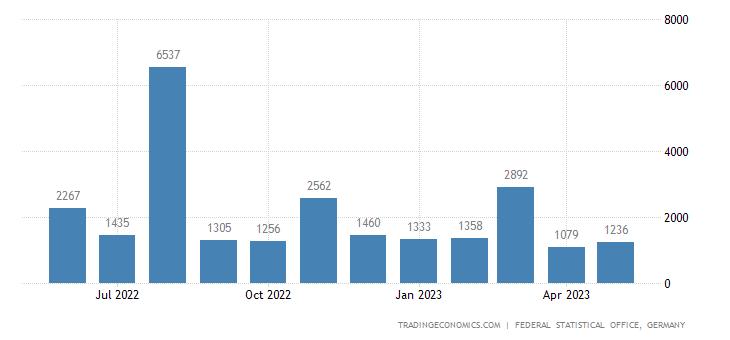 Germany Exports to Bahamas