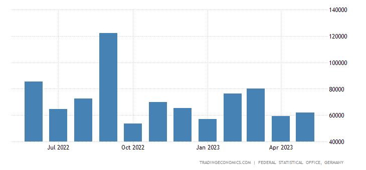 Germany Exports to Bangladesh
